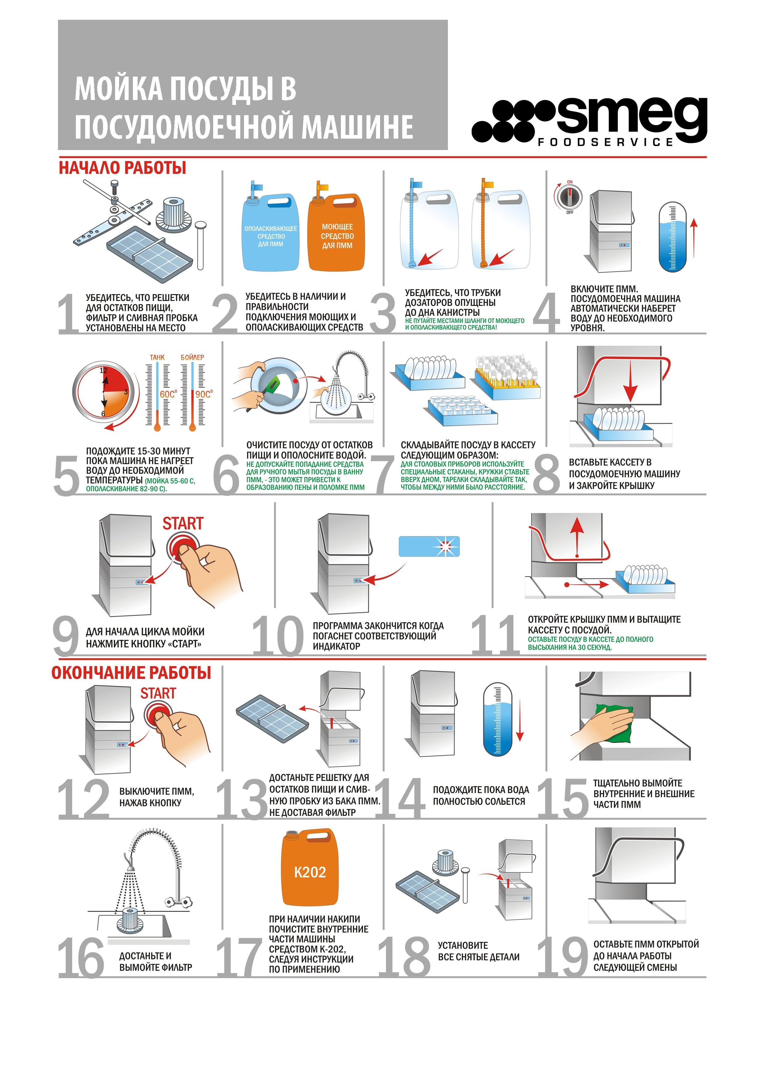 Смотреть Принцип работы посудомоечной машины видео